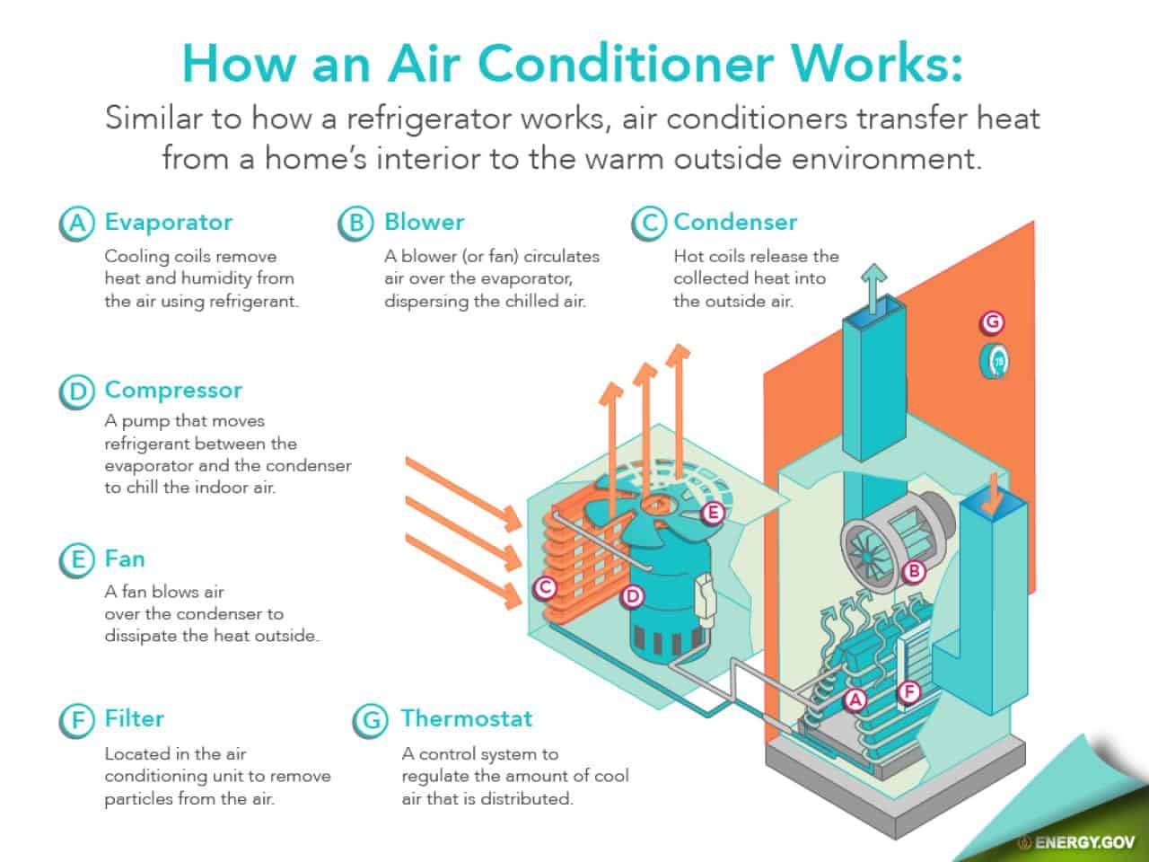 how do air conditioning systems work