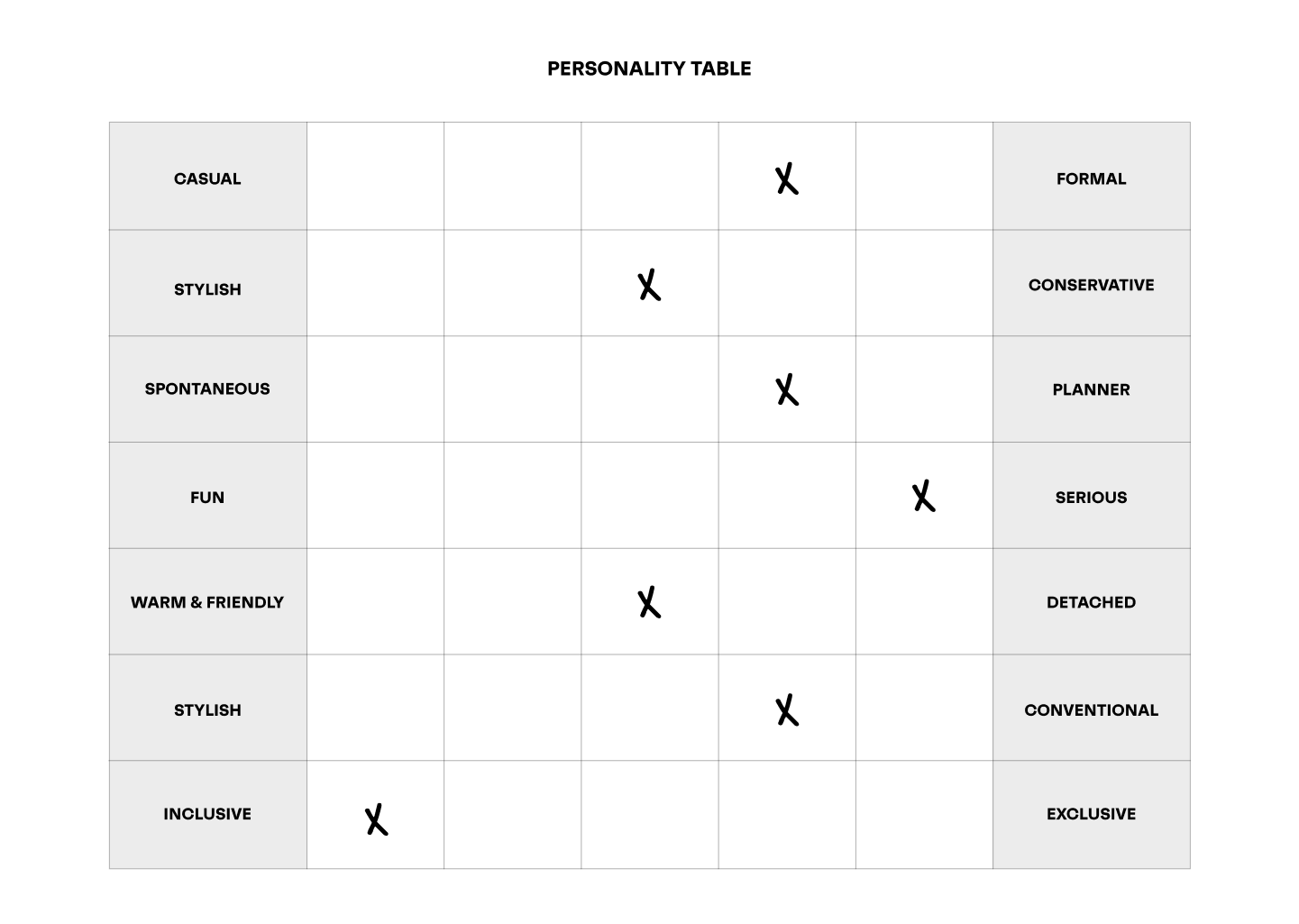 The personality table Iused to shape Hunger No More's personality.