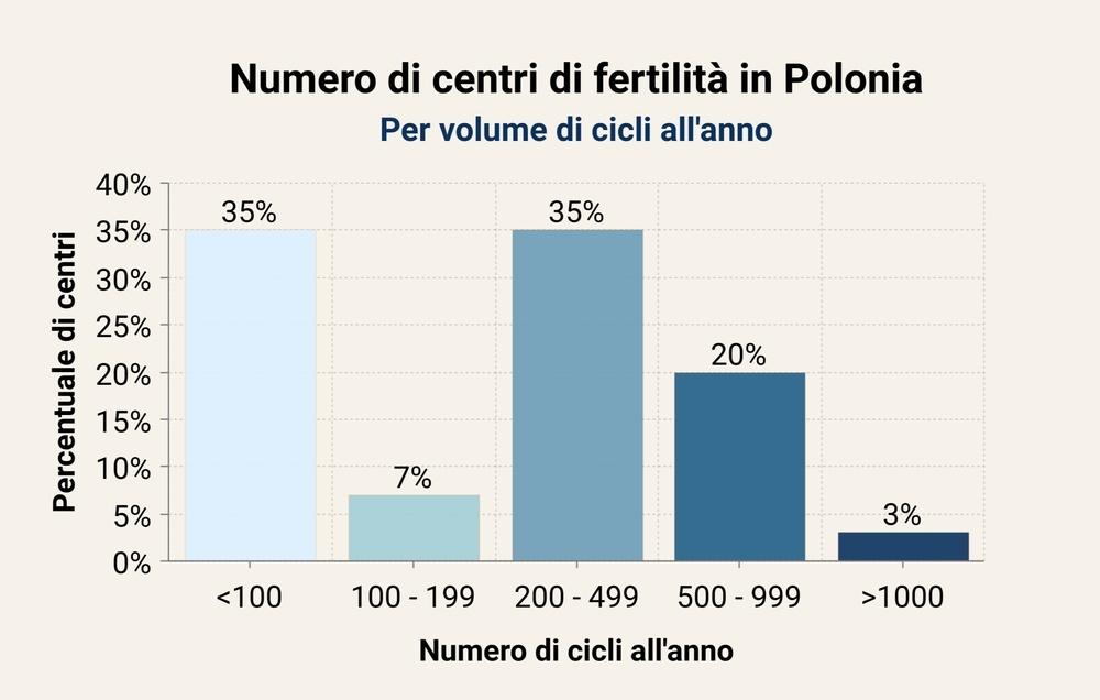 cliniche polonia FIVET