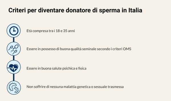 criteri per essere donatore di sperma in italia