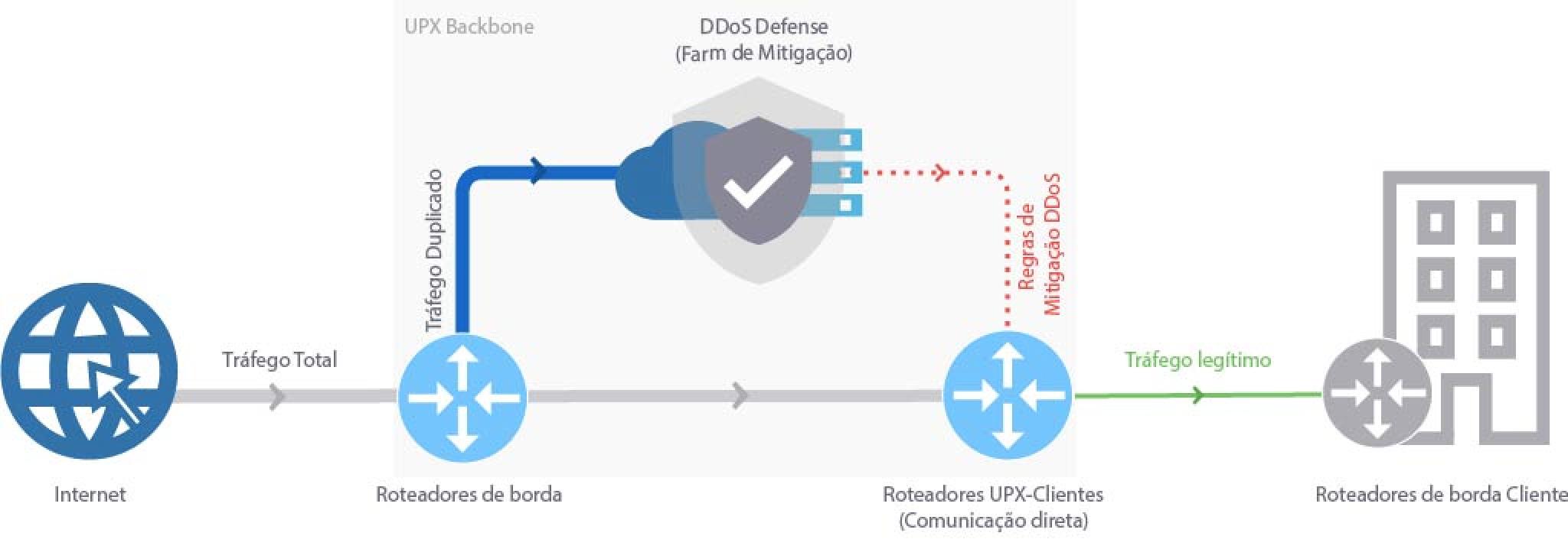 Mitigação DDoS
