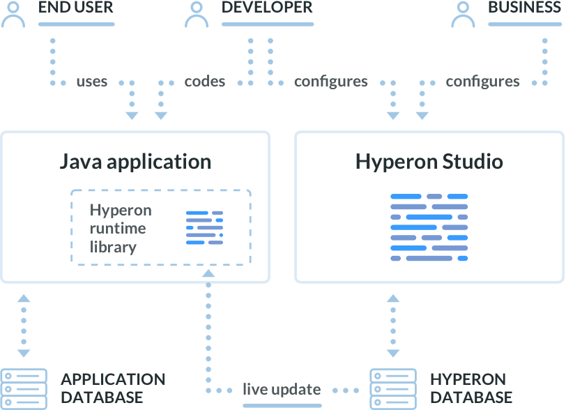 Hyperon architecture: key actors, DB, runtime and studio