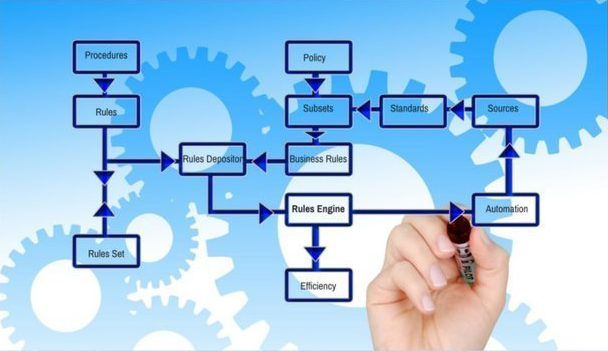 how business rules engines work