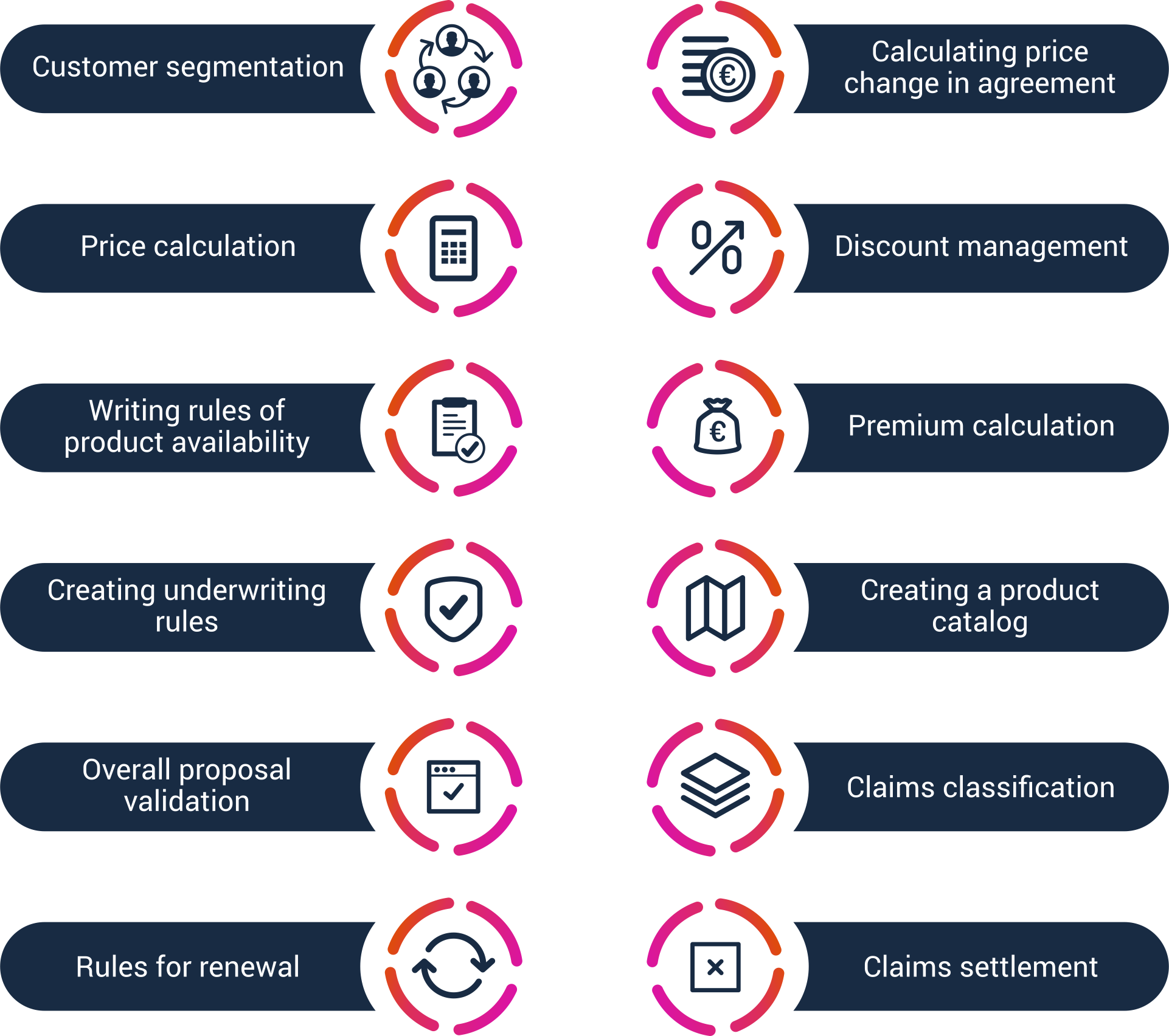 Business rules engines in insurance