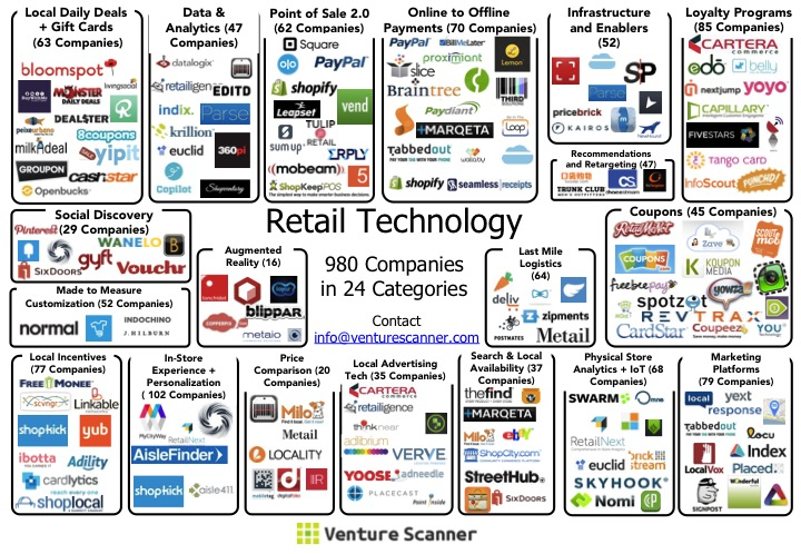 retail technology companies