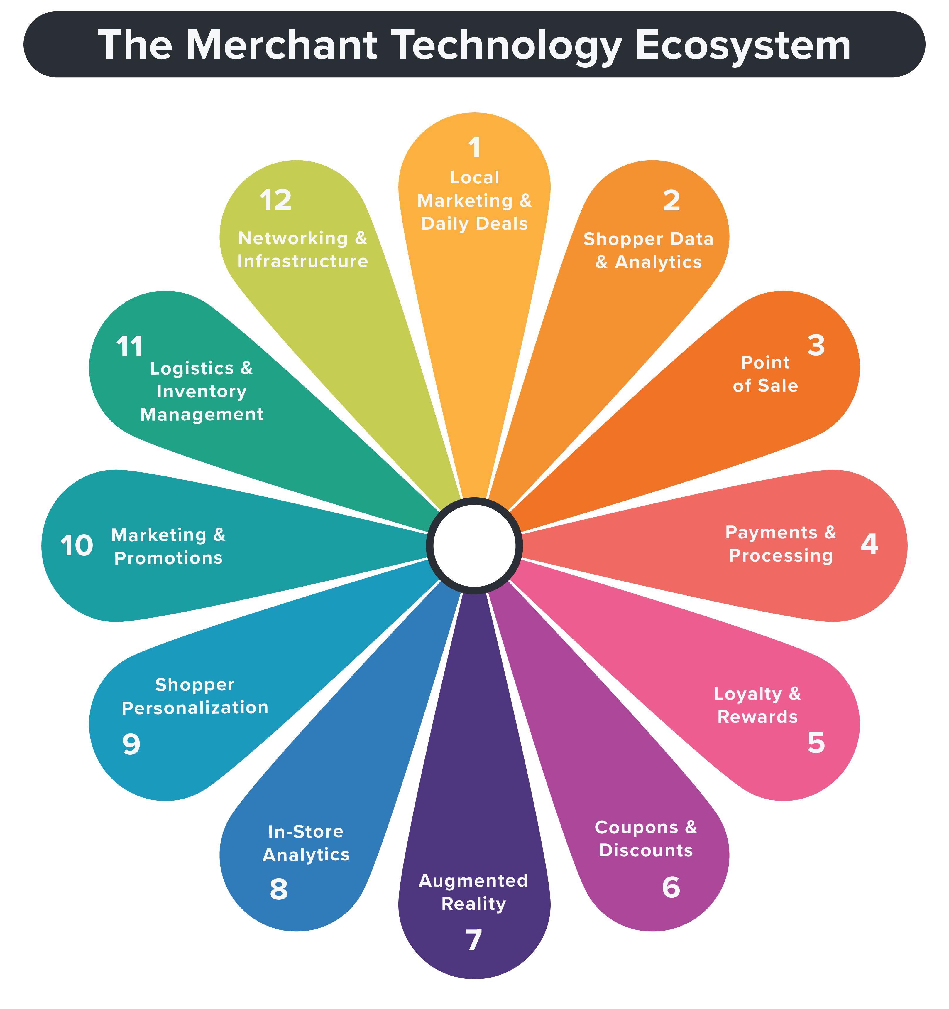 The Retail & Merchant Technology Landscape