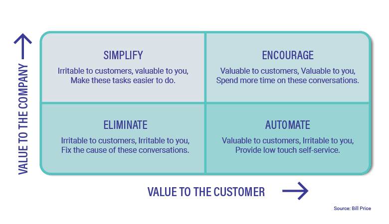 value to the customer vs value to the company