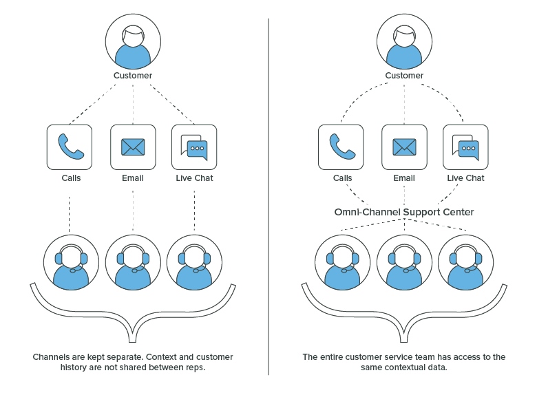 Multi-channel vs Omnichannel Support