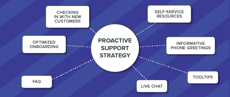proactive support strategy