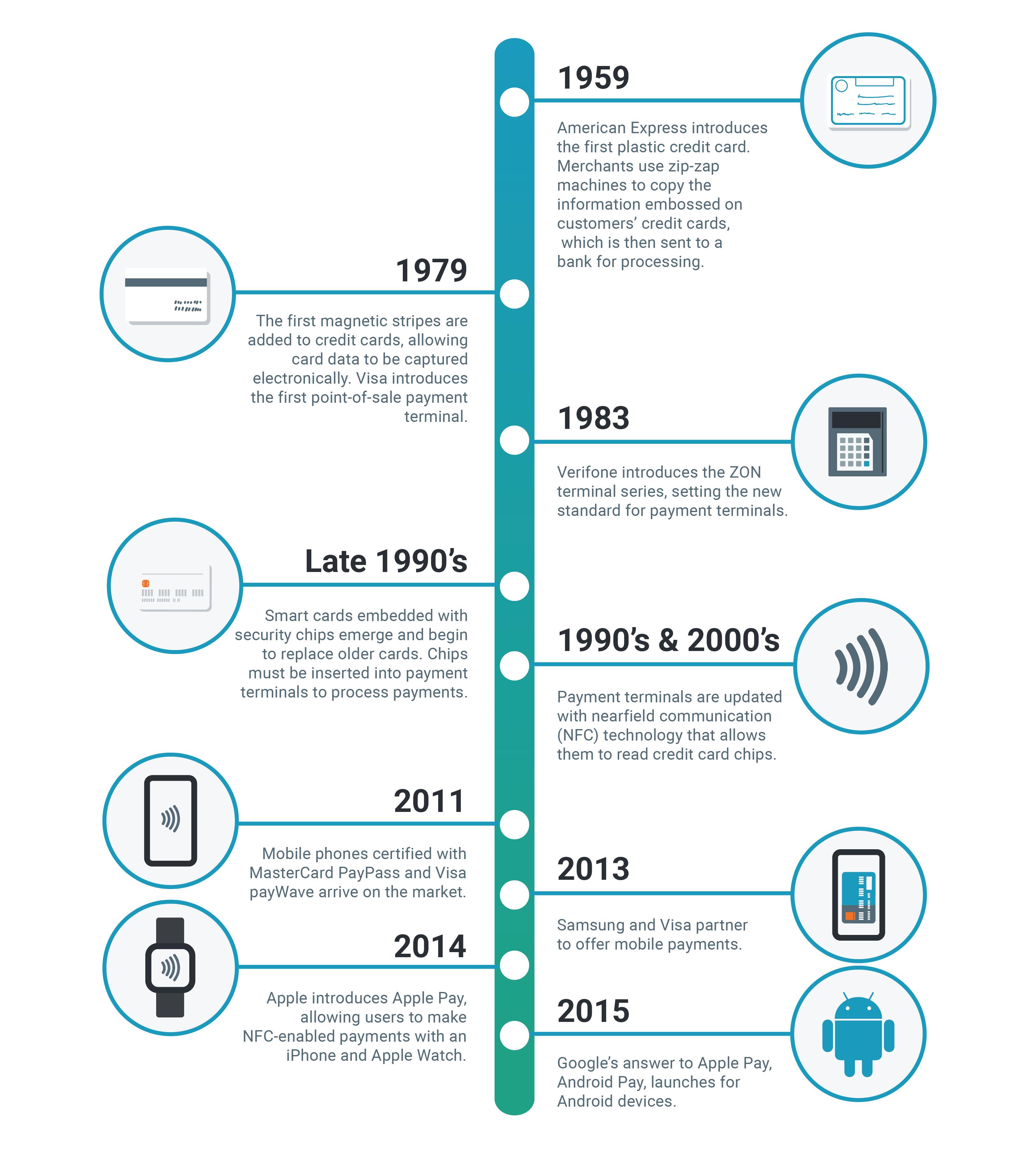 smart terminals history timeline