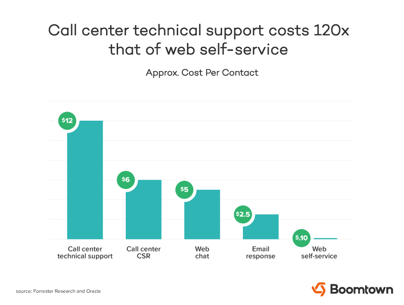 Product Support vs. Customer Support: 6 Unique Challenges of Supporting Technology Products
