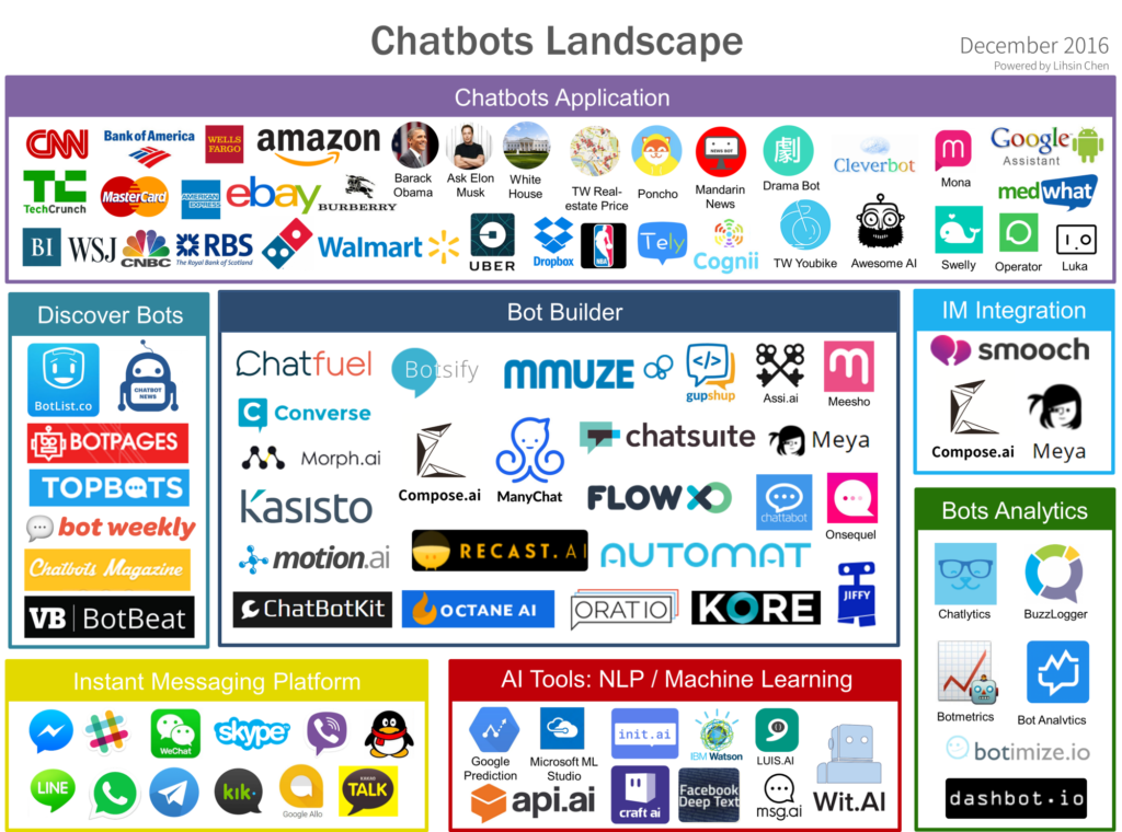 There's plenty of options when choosing the best chatbot platform.