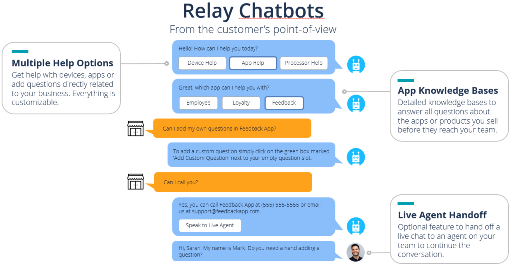 The Relay Chatbots from your tech support customer's point-of-view.