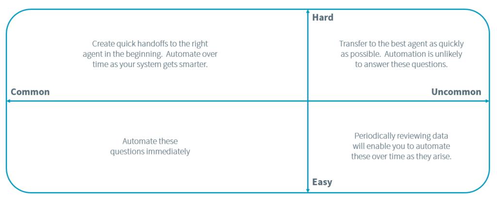 Automated Customer Service Matrix