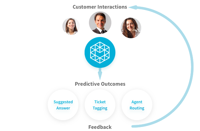 Customer Service Automation Leads to Predictive Outcomes