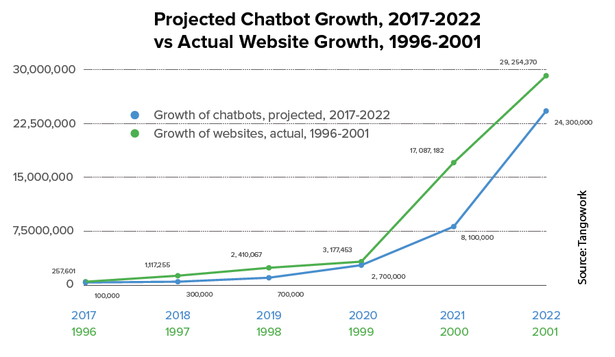 Growth of chatbots for customer support