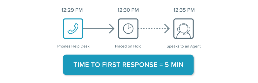 Help Desk Metrics Time to First Response