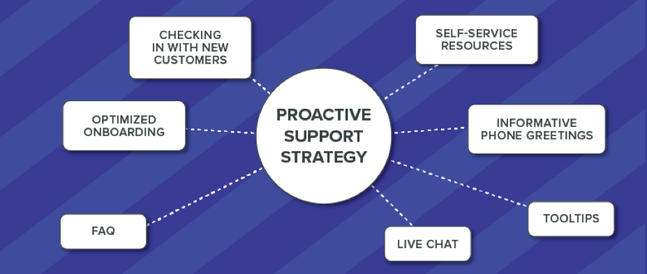 Proactive Support and Pre-emptive Solutions