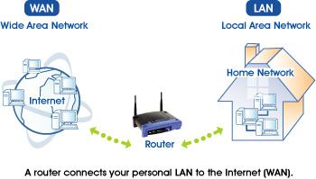 Technology Monitoring LAN vs WAN