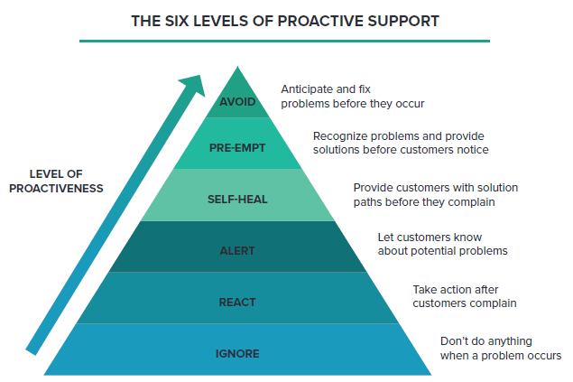 Technology Monitoring Proactive Support Pyramid