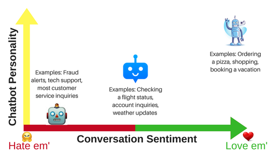 Why a Chatbot Personality Should Depend on the Conversation Type