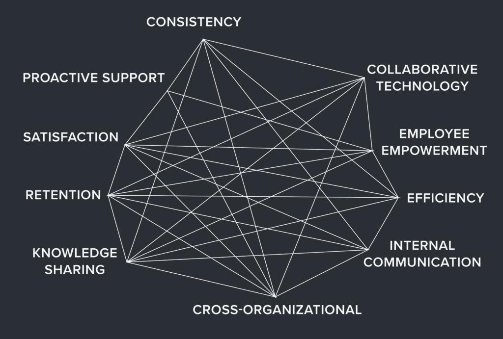 collaborative support