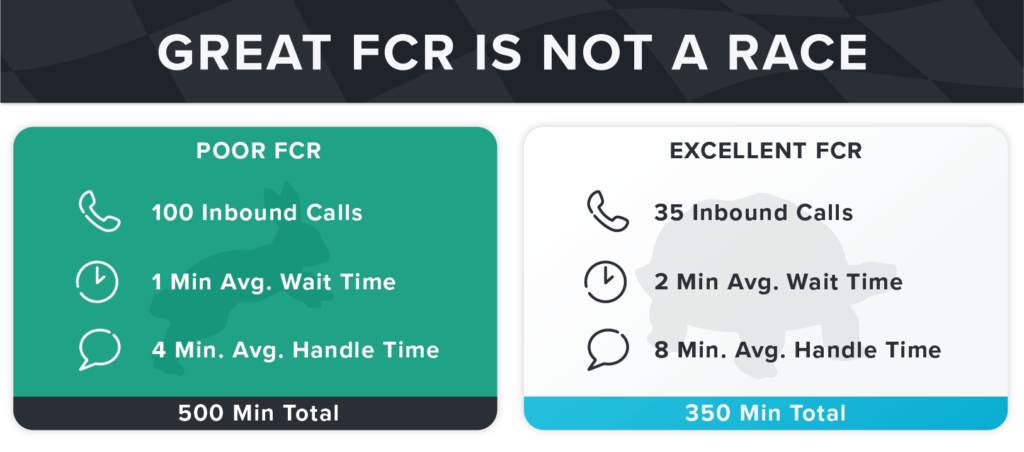 Make FCR a priority