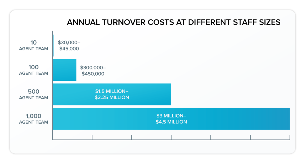annual turnover costs at different staff sizes.