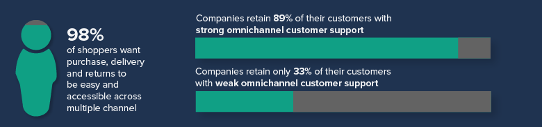 98 percent of shoppers want purchase, delivery and returns to be easy and accessible across multiple channels