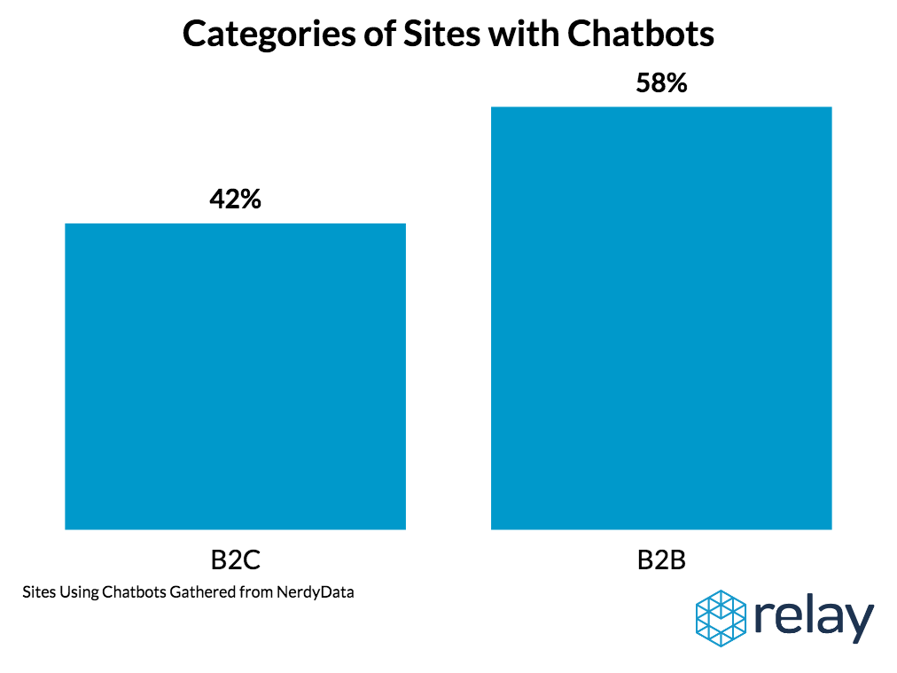 B2B Companies Use Chatbots More Frequently than B2C Companies