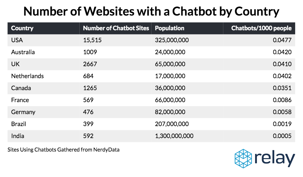 We also analyzed chatbot adoption by the company's country of origin.