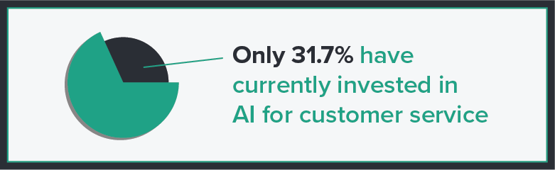 31.7% of major companies already use AI to augment their customer service.