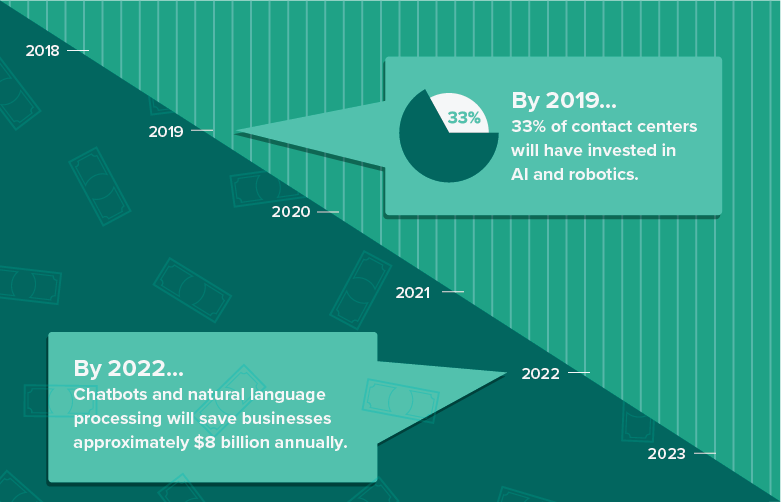 AI Adoption in 2019 and Beyond