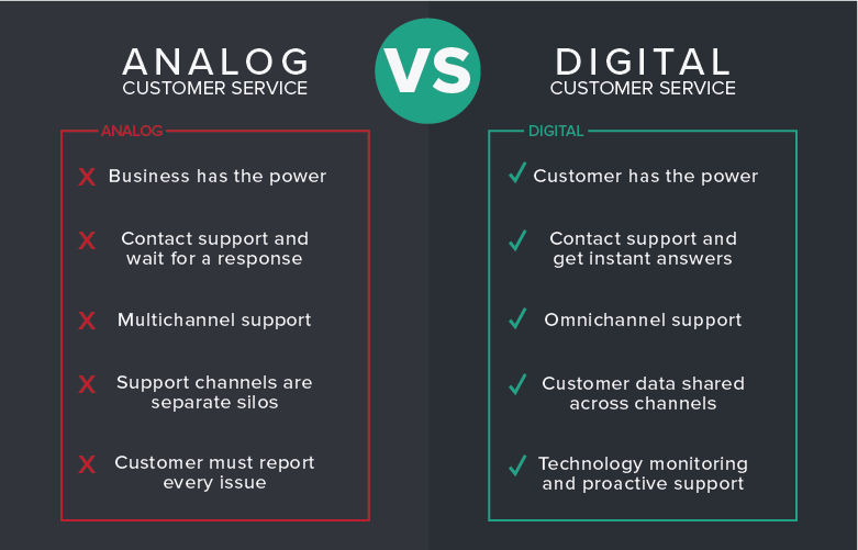 Digital vs. Analog Support: How Technology is Reshaping Customer Expectations