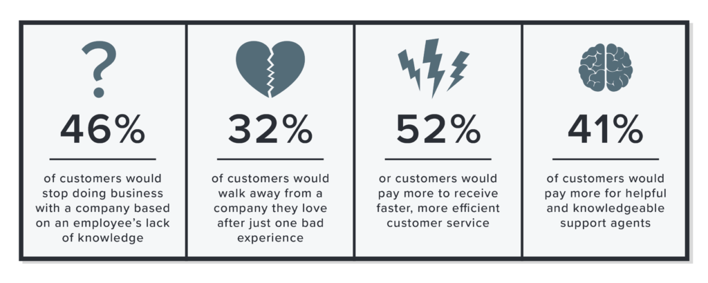 a survey by PwC found that 46% of consumers would stop doing business with a company due to an employee's lack of knowledge – and 32% would drop a company they love after just one bad experience.
