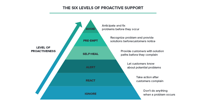 Transform Your Support Strategy from the Ground Up