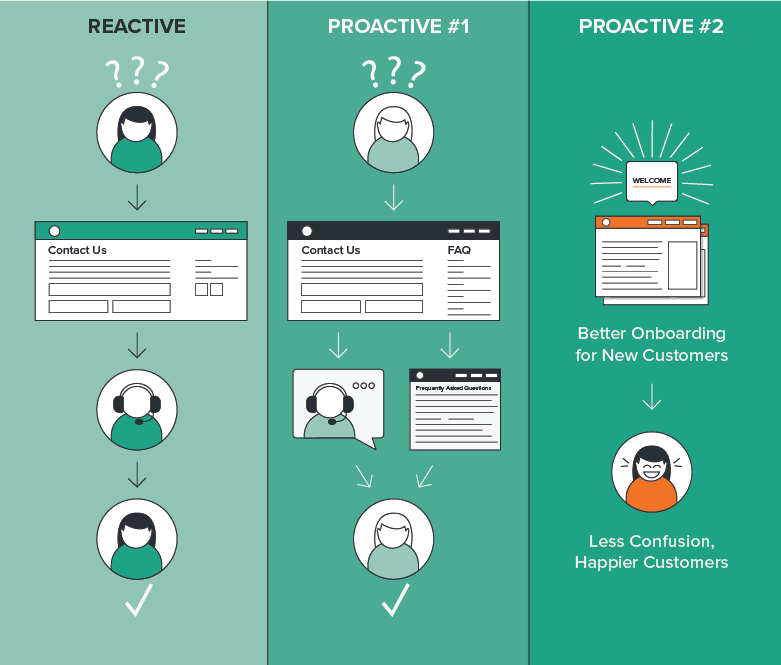 Reactive Proactive Process