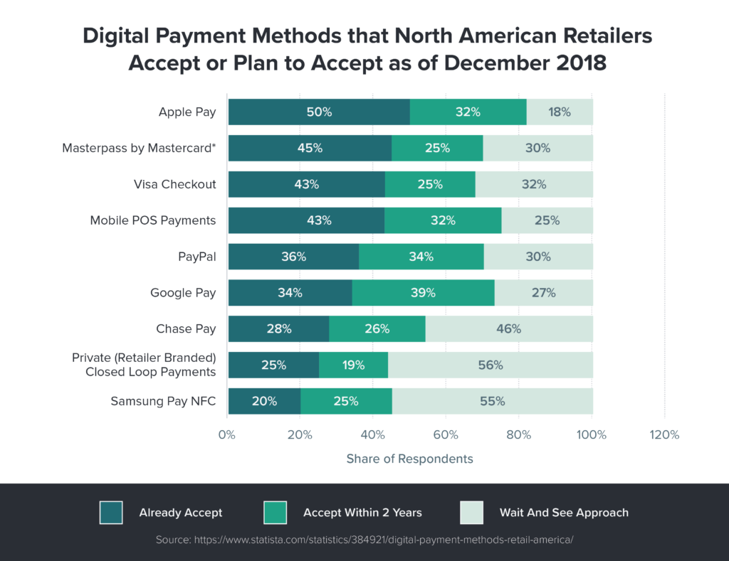 The Growing Competitive Landscape for Payment Processing