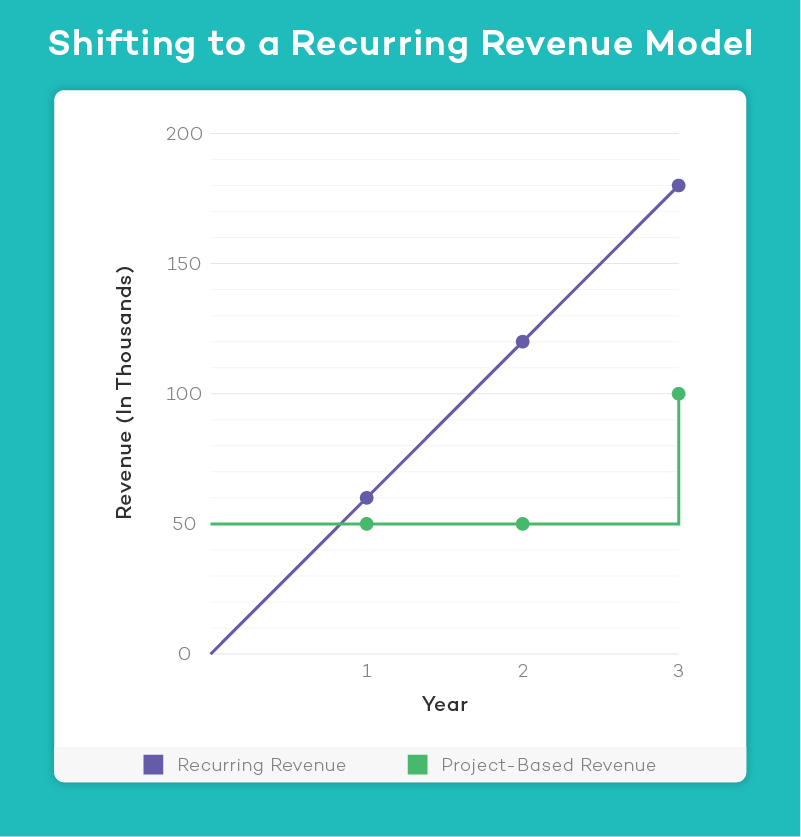 shifting to recurring revenue model