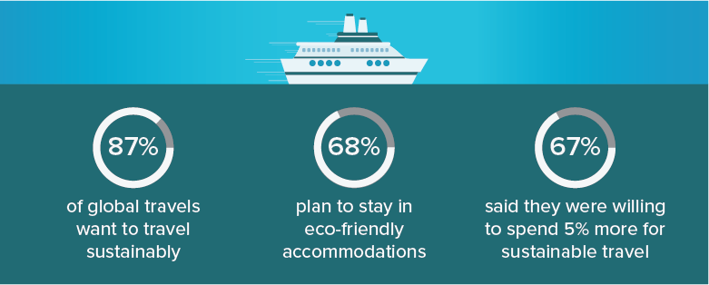 87% of global travelers expressed that they want to travel sustainably