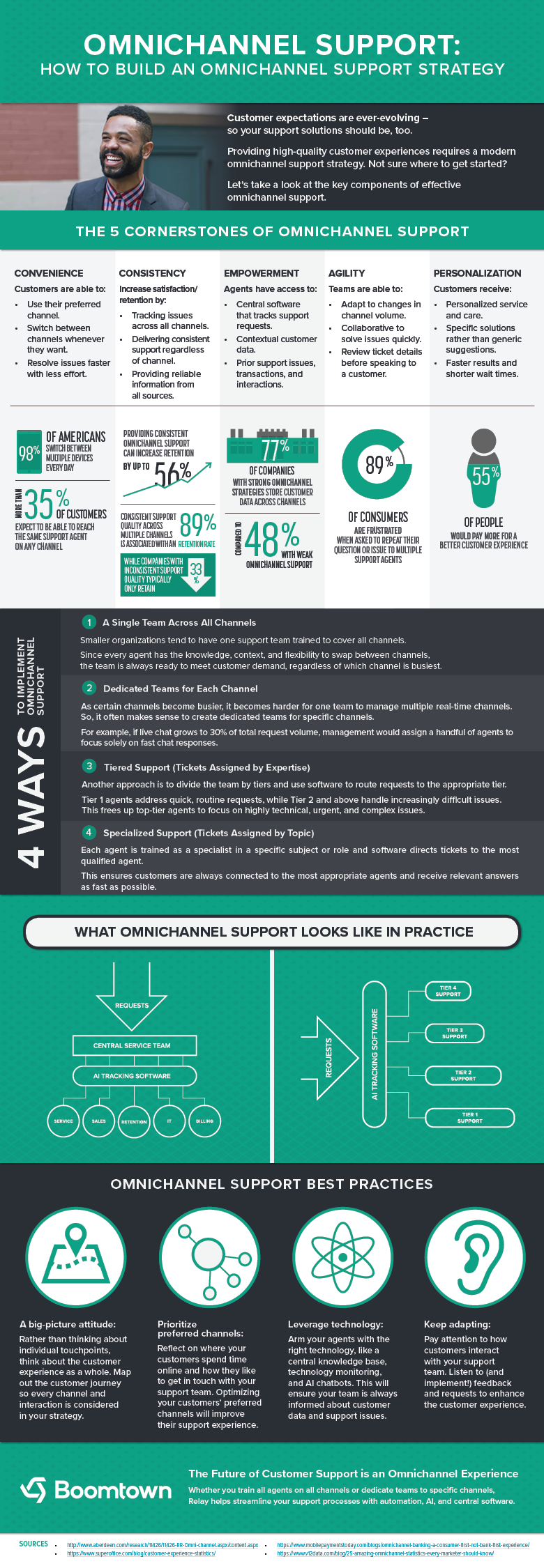 Omnichannel Support Strategic Infographic