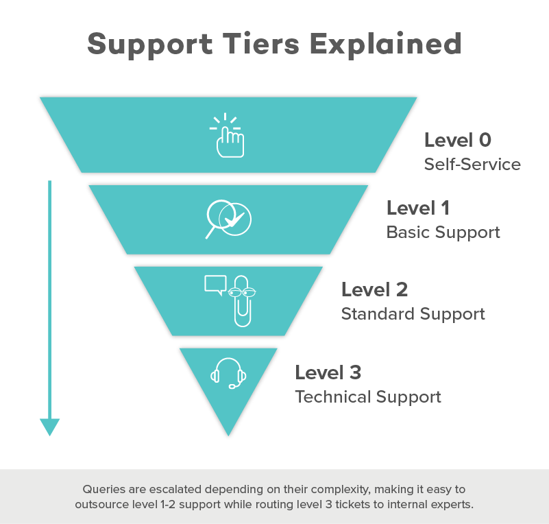 support tiers
