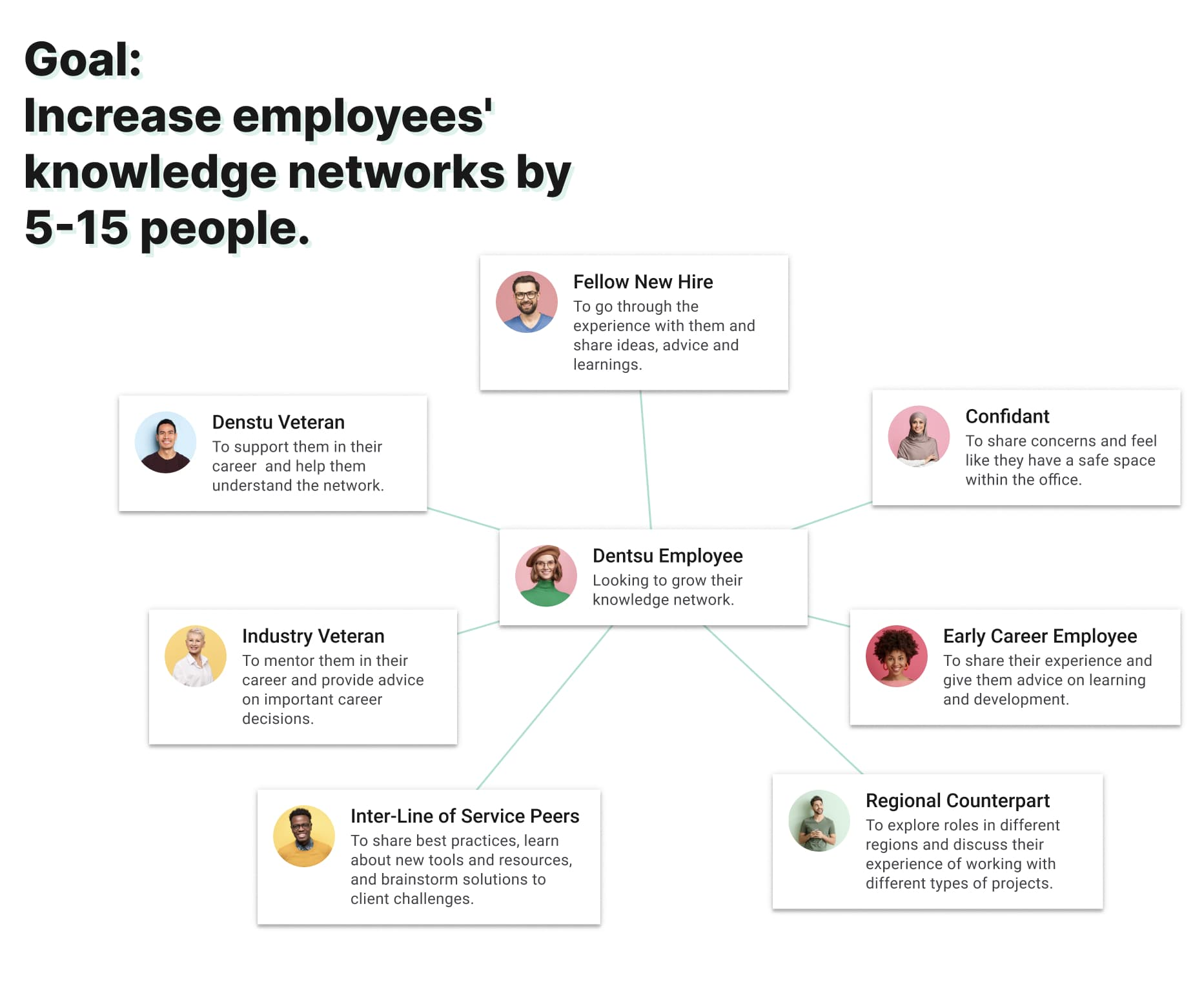 Infographic: Increase employees' knowledge networks by 5-15 people.