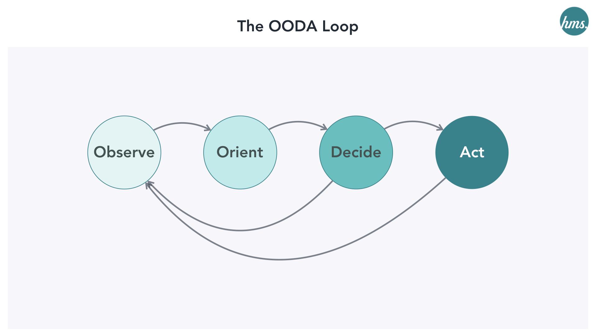 ooda-loop-sales-marketing