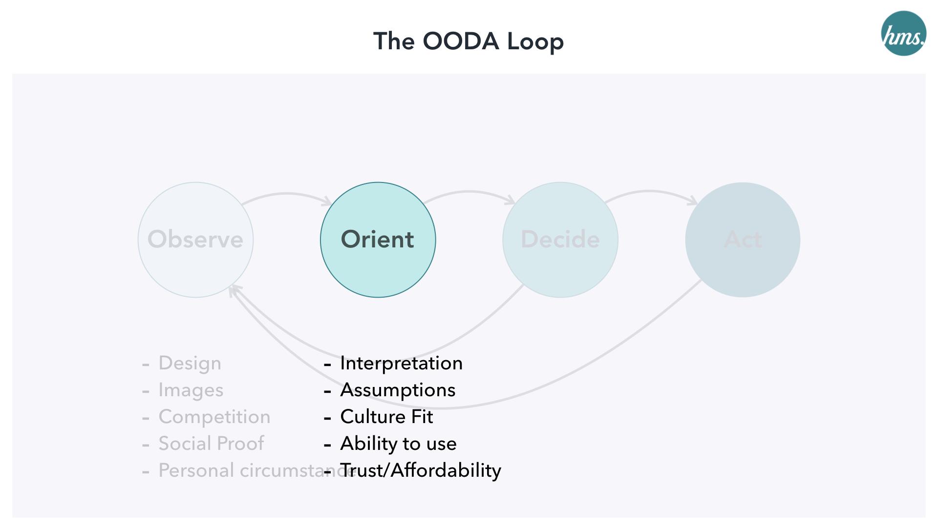 Orientation-ooda-ecommerce