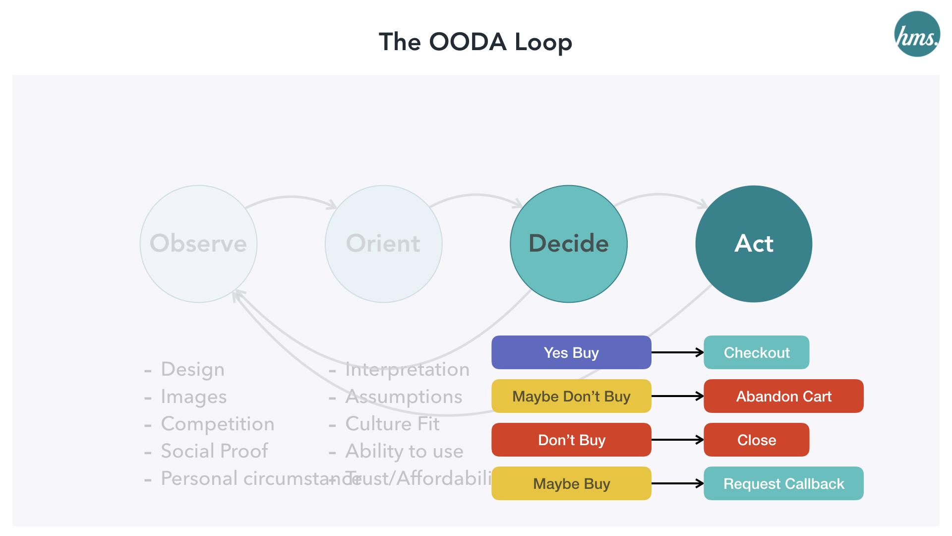 Decide-Act-ooda-ecommerce