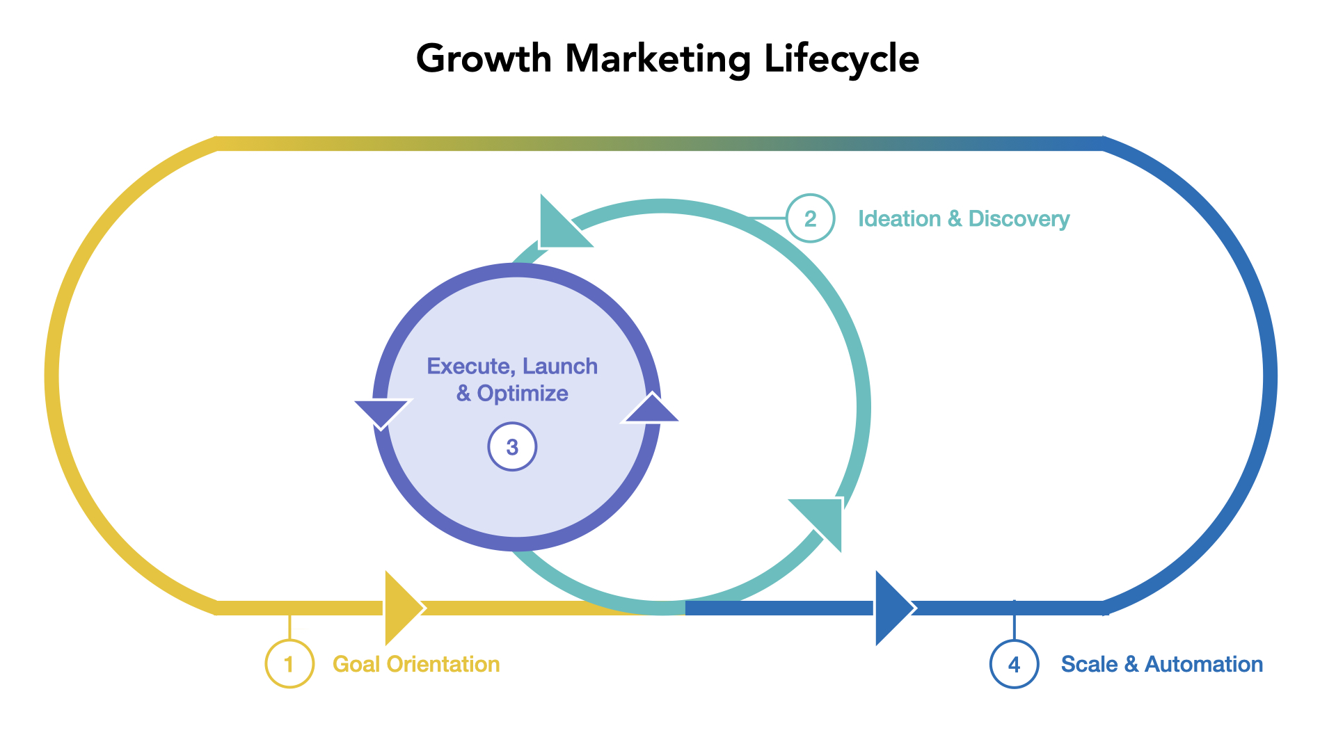 The Growth Marketing Lifecycle (GMLC)