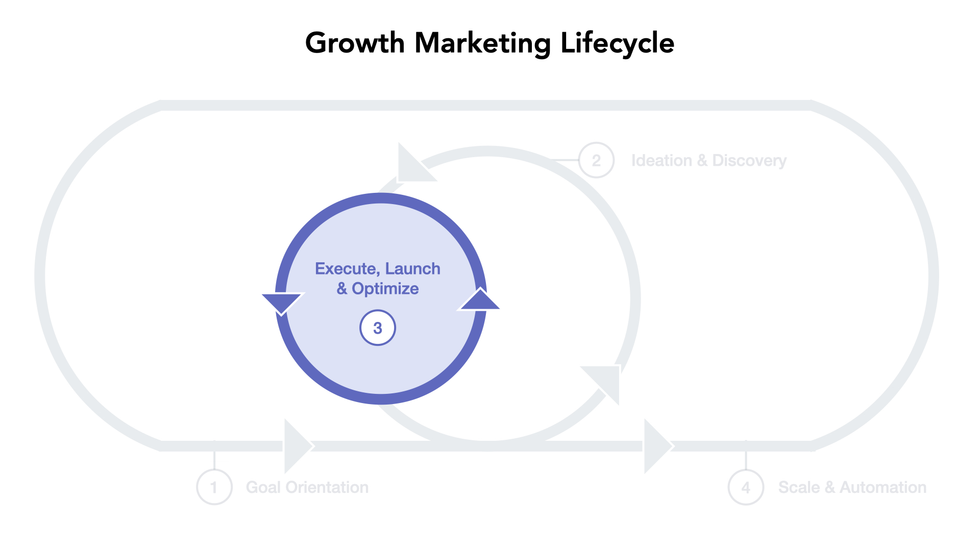 Marketing Sprint Execution: GMLC Phase 3