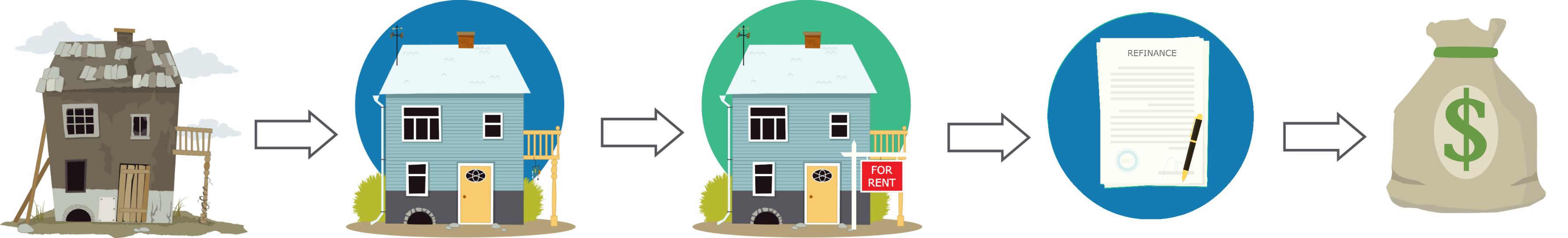 Real Estate Wholesaling Infographic