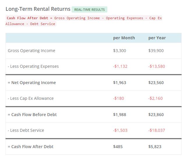 BRRRR Refinance Loan